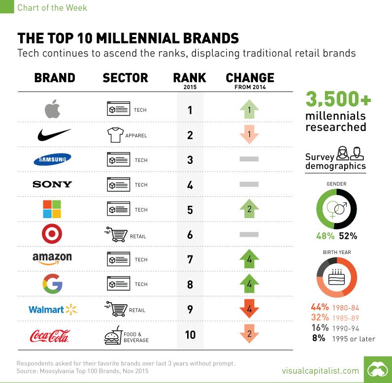 10 Good Business To Reach Millennials