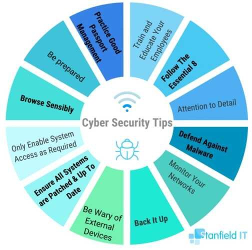 12 Security Tips for your Company