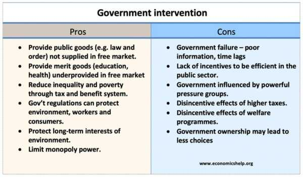 Business with the Government, Advantages and Disadvantages