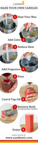 Create Your Decorative Candle Business in 10 Steps