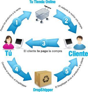 Drop Shipping, Dinero en Internet