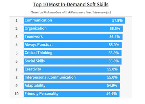 ⋆ 4 Skills to Learn for Business Success ⋆ American Business