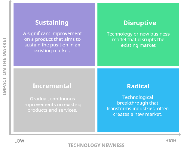 ⋆ Benefits offered by disruptive innovation ⋆ American Business