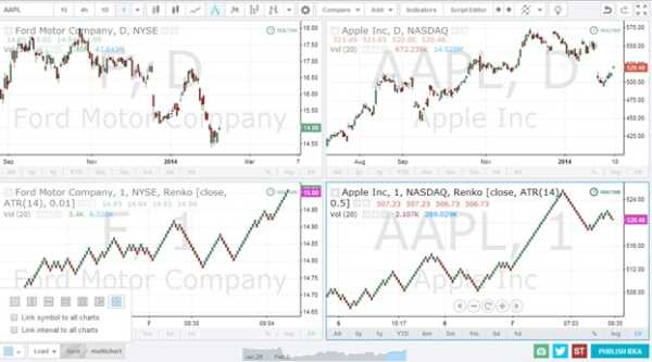 ⋆ How do I find good traders on TradingView?  ⋆ Business American