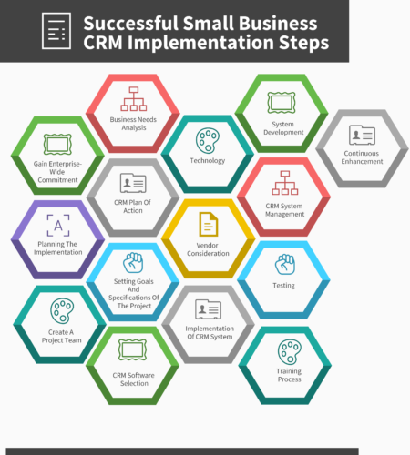 ⋆ Steps to help you implement your CRM process ⋆ American Business