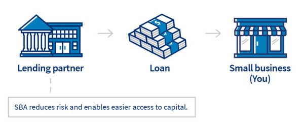 ⋆ Where to get a business loan?  ⋆ Business American