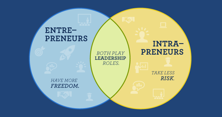 Having A Plan Is The Difference Between A Dreamer And An Entrepreneur