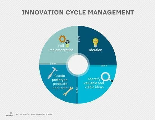 Here's How Google Does It: 3 Lessons From Business Innovation