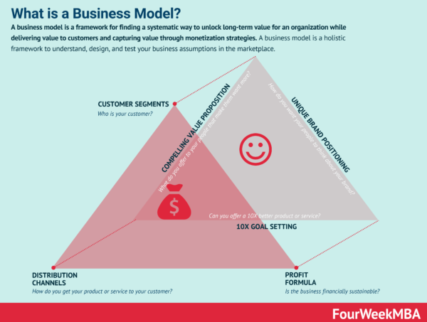 How Large Companies Choose Their Business Models