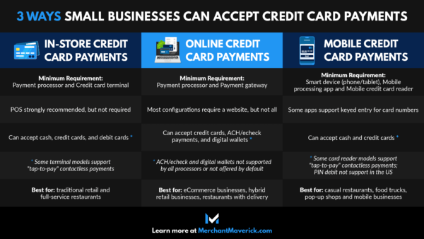 How to accept credit cards in your company