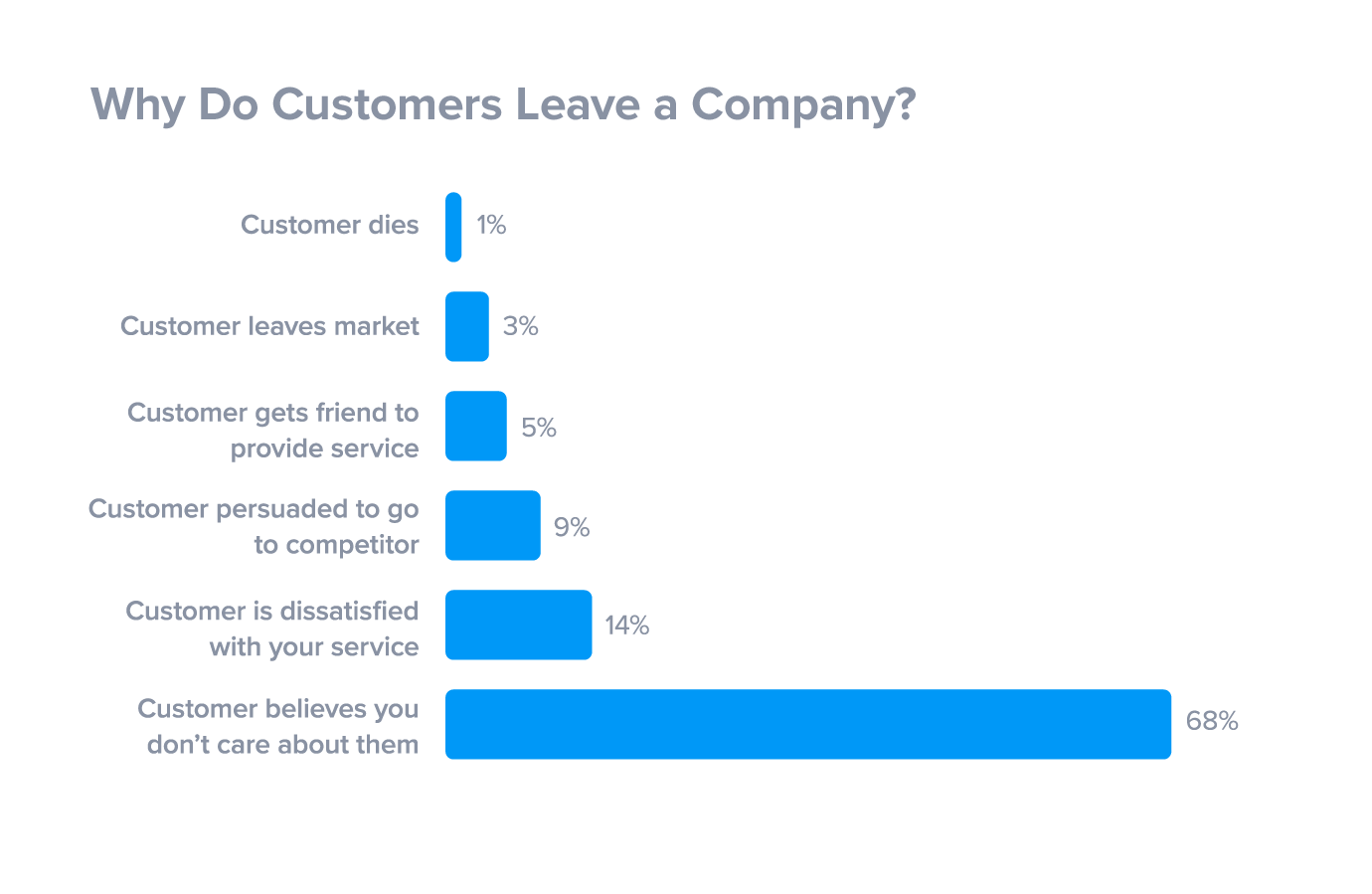 How to Avoid Losing Customers and Save Your Business