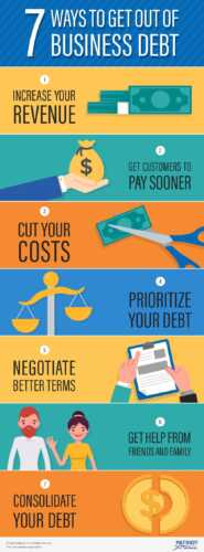 How to Get Out of Debt and Restore Your Business