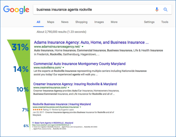 How to Make Your Business Page Appear in Google Results (III)