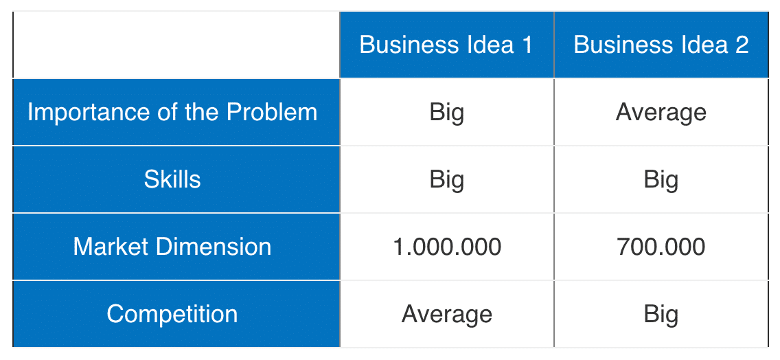 How to Measure the Potential of Your Business Idea