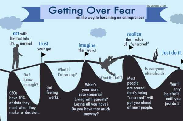 How to overcome the fear of entrepreneurship