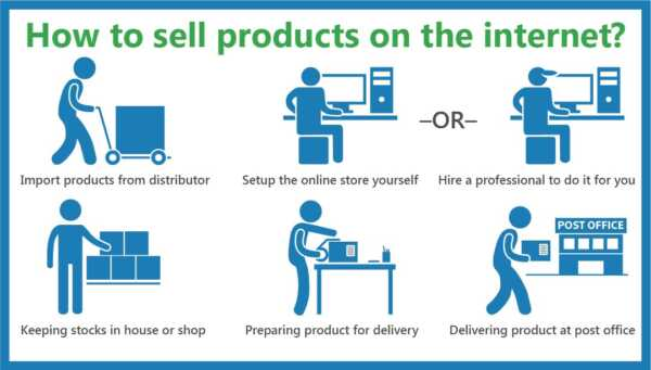 How to Sell Your Products on the Internet