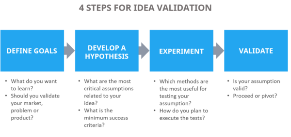 How to Validate My Business Idea?