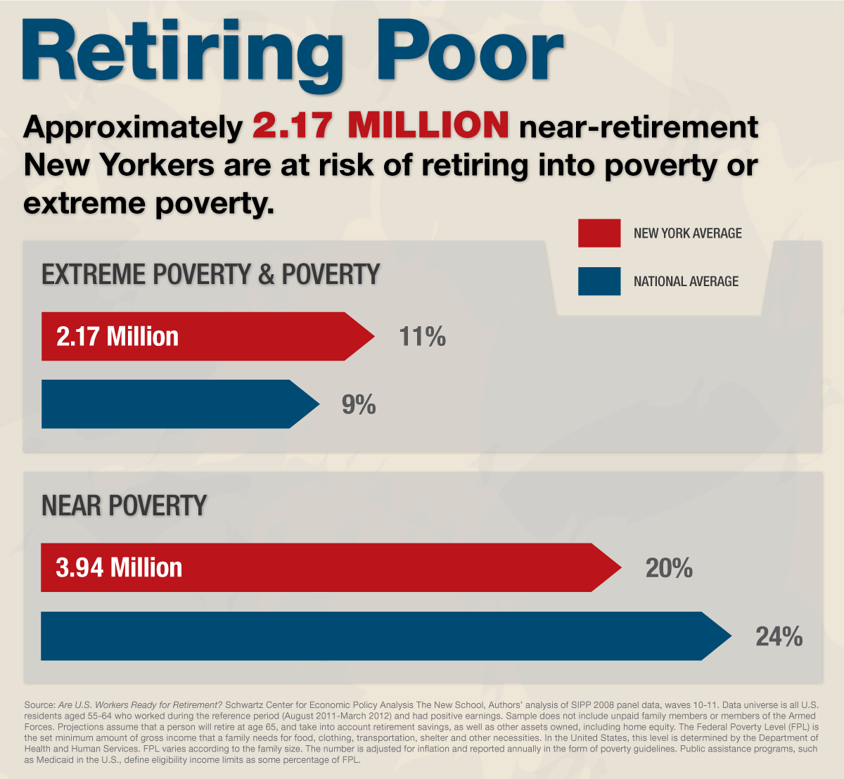 Many People Will Retire Poor.  And these are the 10 reasons