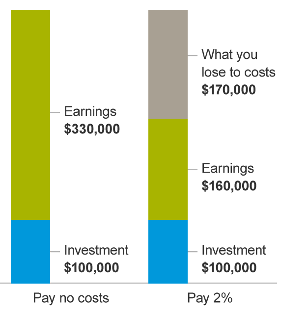 Minimizing Costs in the Initial Investment of your Company