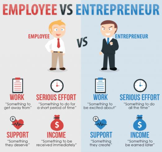 Not Every Entrepreneur Is An Entrepreneur, Nor Every Entrepreneur Becomes An Entrepreneur