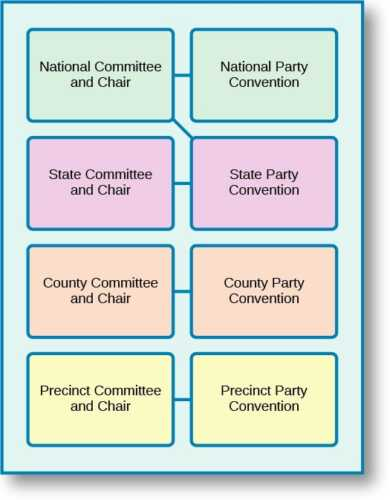 Organization of Parties and Events