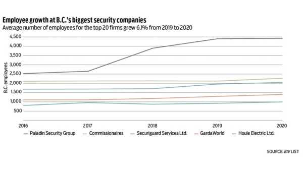 Private Security Agency, a Growing Business