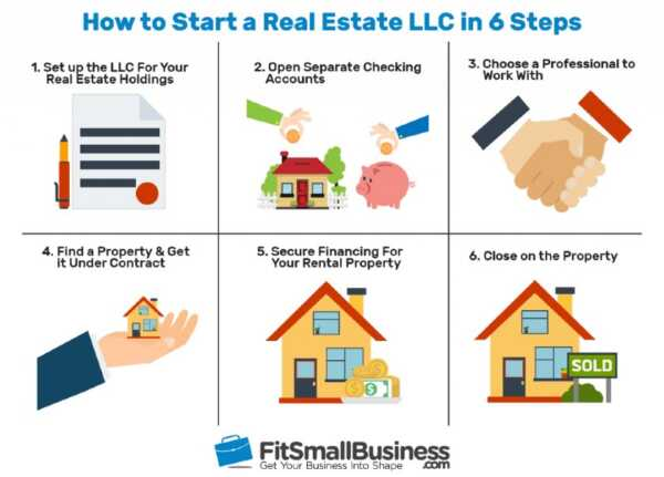 Steps to start a real estate