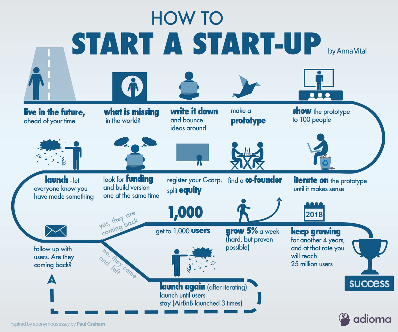 Steps to Start a Startup