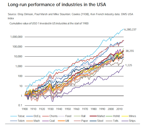 The Most Profitable Businesses In The Early 2000s
