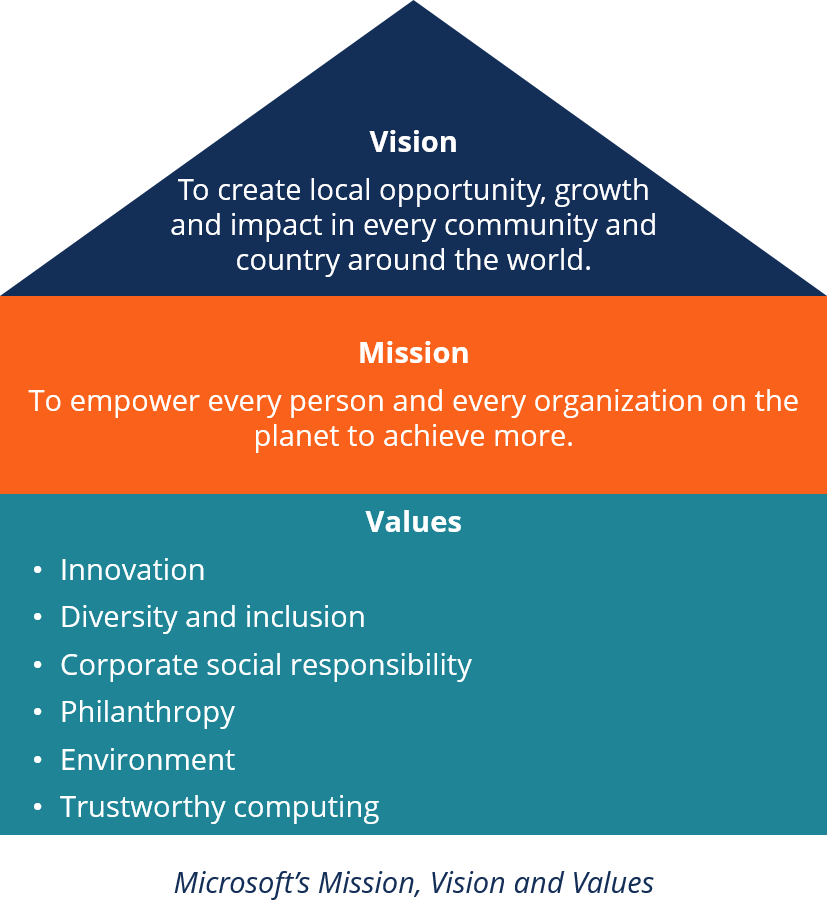 The Vision of Your Company, How to Define It