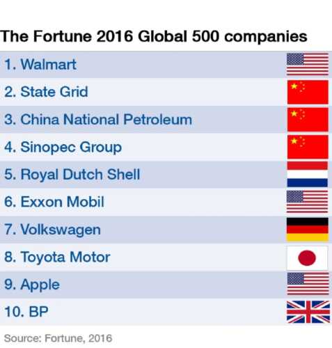 This Is What The Top 8 Fortune 500 Companies Do