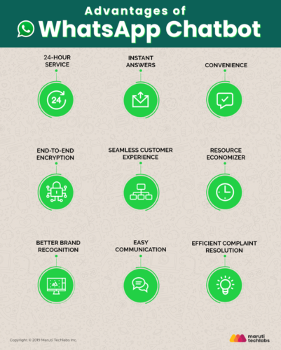 WhatsApp Marketing, A Great Business Opportunity