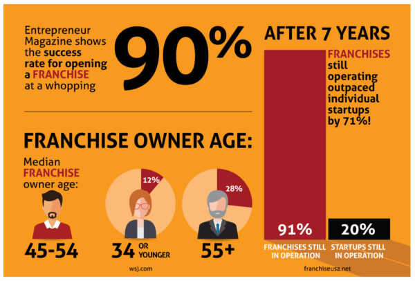 Why Franchises Are Good To Invest In