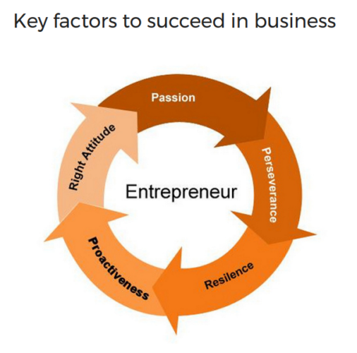 You can be a successful entrepreneur